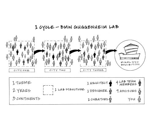 Diagram illustrating one cycle of the BMW Guggenheim Lab